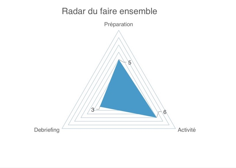 le radar du faire ensemble